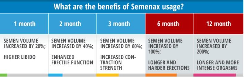 benefits of semenax usage